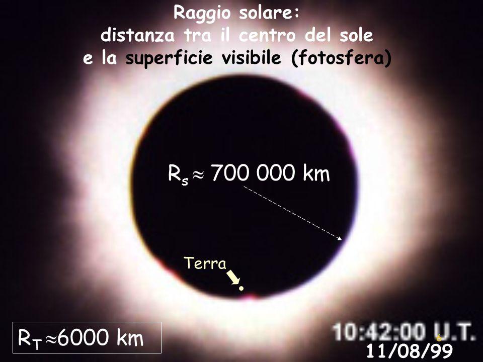 6 11/08/99 Raggio solare: distanza tra il centro del sole e la superficie visibile (fotosfera) R s 700 000 km Rs=6,9598(1+0.04%) 108 m R T 6000 km Ter