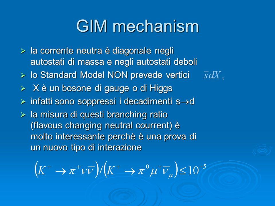 GIM mechanism la corrente neutra è diagonale negli autostati di massa e negli autostati deboli la corrente neutra è diagonale negli autostati di massa e negli autostati deboli lo Standard Model NON prevede vertici lo Standard Model NON prevede vertici X è un bosone di gauge o di Higgs X è un bosone di gauge o di Higgs infatti sono soppressi i decadimenti s d infatti sono soppressi i decadimenti s d la misura di questi branching ratio (flavous changing neutral courrent) è molto interessante perchè è una prova di un nuovo tipo di interazione la misura di questi branching ratio (flavous changing neutral courrent) è molto interessante perchè è una prova di un nuovo tipo di interazione