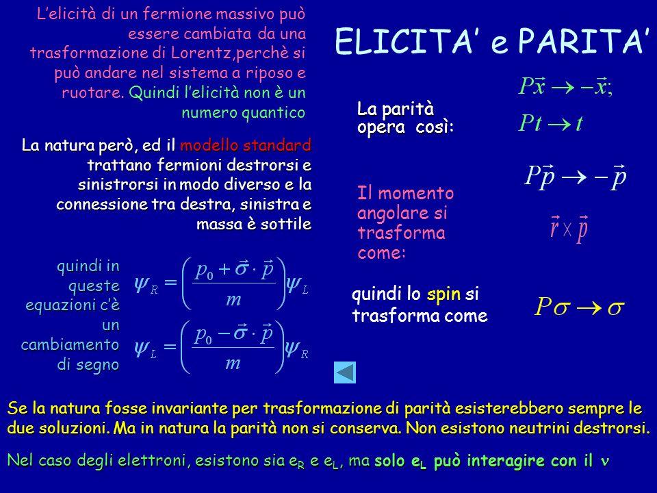ELICITA e PARITA Lelicità di un fermione massivo può essere cambiata da una trasformazione di Lorentz,perchè si può andare nel sistema a riposo e ruot
