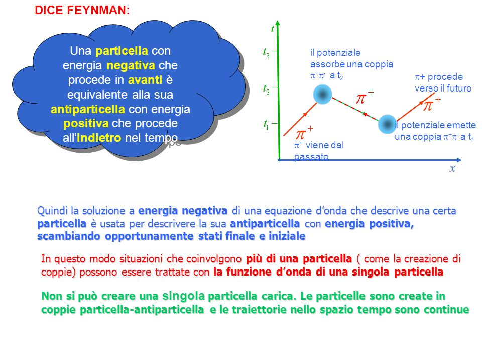 DICE FEYNMAN: Una particella con energia negativa che procede in avanti è equivalente alla sua antiparticella con energia positiva che procede allindi