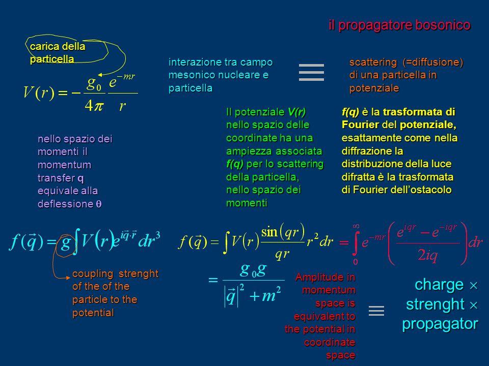 il propagatore bosonico interazione tra campo mesonico nucleare e particella scattering (=diffusione) di una particella in potenziale nello spazio dei