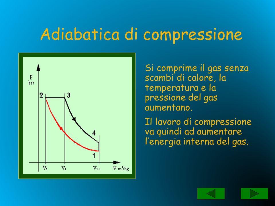 Si fornisce calore al gas mantenendo la pressione costante la temperatura ed il volume del gas aumentano.