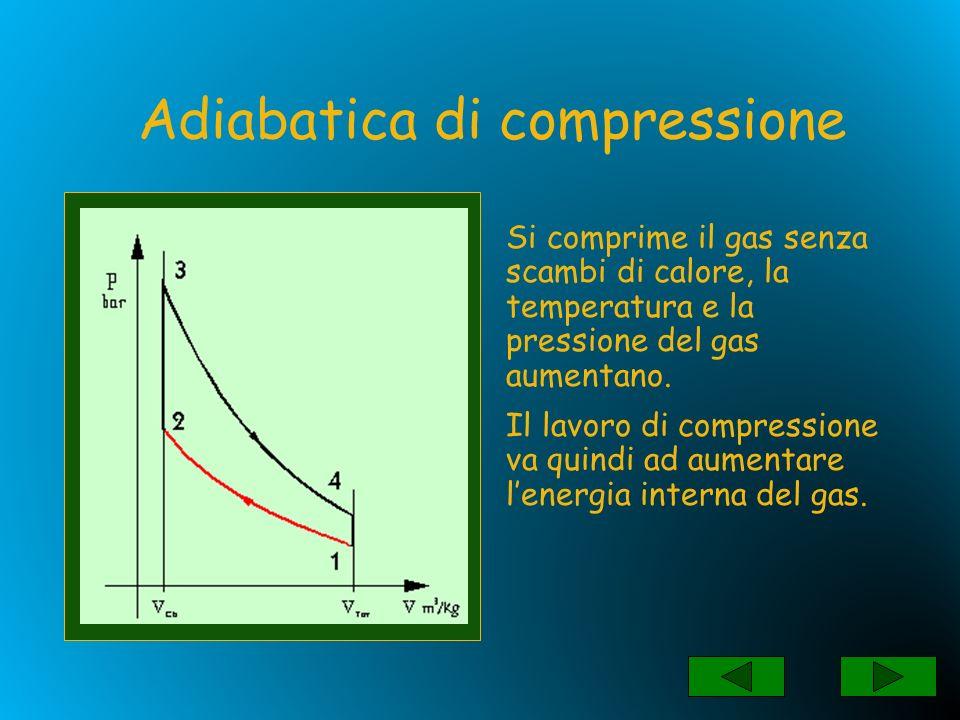 Si fornisce calore al gas mantenendo il volume costante la temperatura e la pressione del gas aumentano.
