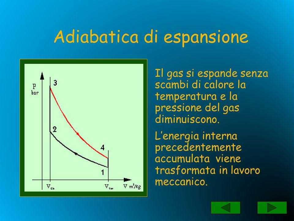 Il gas viene raffreddato a volume costante e riportato alle condizioni iniziali Isovolumica con calore sottratto