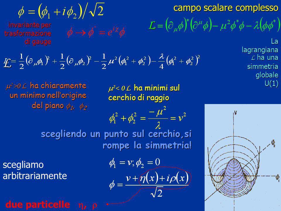 campo scalare complesso campo scalare complesso invariante per trasformazione di gauge La lagrangiana L ha una simmetria globale U(1) 2 >0 L ha chiara