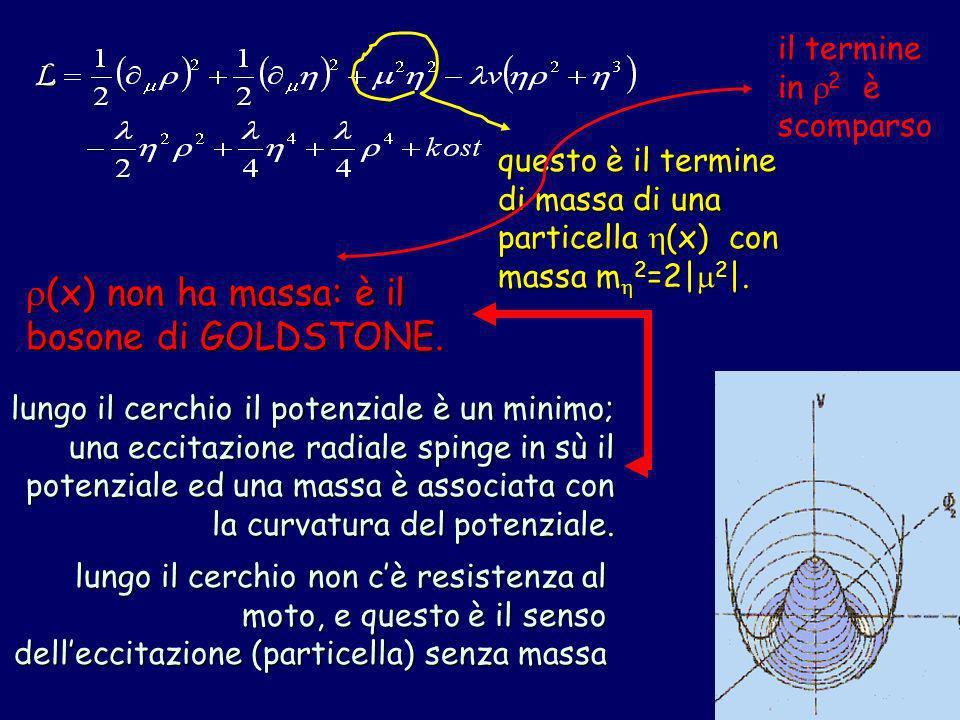 L questo è il termine di massa di una particella (x) con massa m 2 =2| 2 |. (x) non ha massa: è il bosone di GOLDSTONE. (x) non ha massa: è il bosone