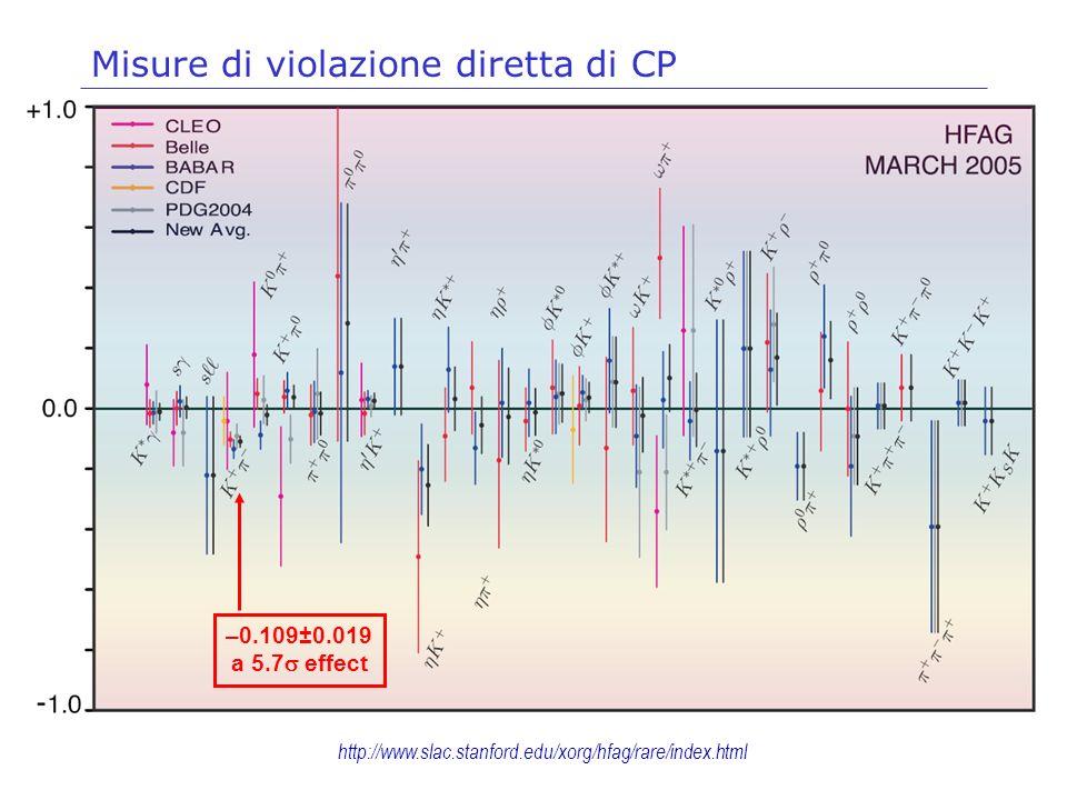http://www.slac.stanford.edu/xorg/hfag/rare/index.html Misure di violazione diretta di CP –0.109±0.019 a 5.7 effect