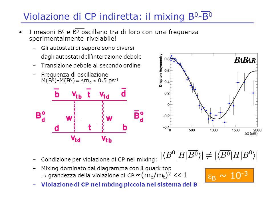 Violazione di CP indiretta: il mixing B 0 -B 0 I mesoni B 0 e B 0 oscillano tra di loro con una frequenza sperimentalmente rivelabile! –Gli autostati