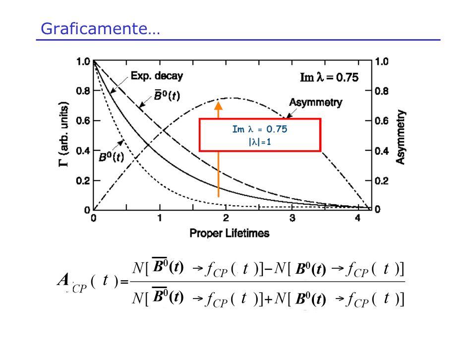 Graficamente… B0(t)B0(t) B0(t)B0(t) B0(t)B0(t) B0(t)B0(t) tt tt tA
