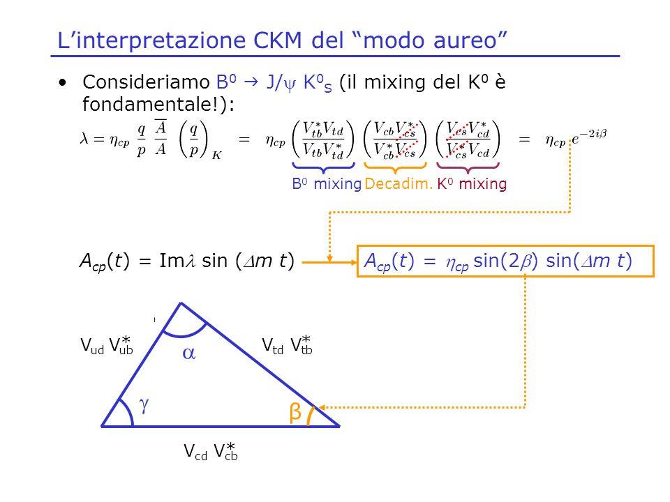 Linterpretazione CKM del modo aureo Consideriamo B 0 J/ K 0 S (il mixing del K 0 è fondamentale!): B 0 mixingDecadim.K 0 mixing V td V tb * V ud V ub