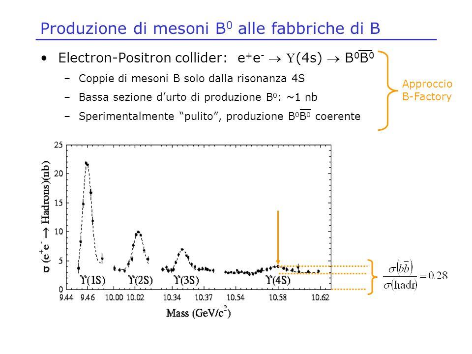 Produzione di mesoni B 0 alle fabbriche di B Electron-Positron collider: e + e - (4s) B 0 B 0 –Coppie di mesoni B solo dalla risonanza 4S –Bassa sezio