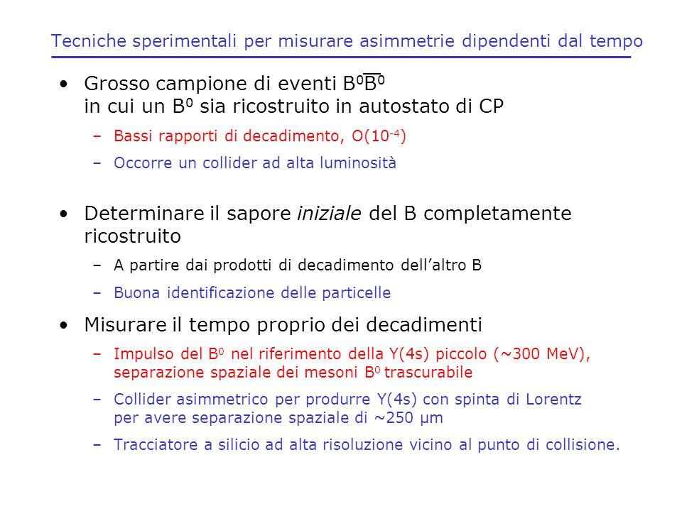 Tecniche sperimentali per misurare asimmetrie dipendenti dal tempo Grosso campione di eventi B 0 B 0 in cui un B 0 sia ricostruito in autostato di CP
