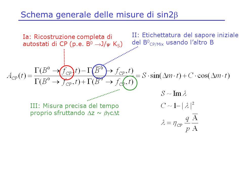 Schema generale delle misure di sin2 Ia: Ricostruzione completa di autostati di CP (p.e. B 0 J/ K S ) III: Misura precisa del tempo proprio sfruttando