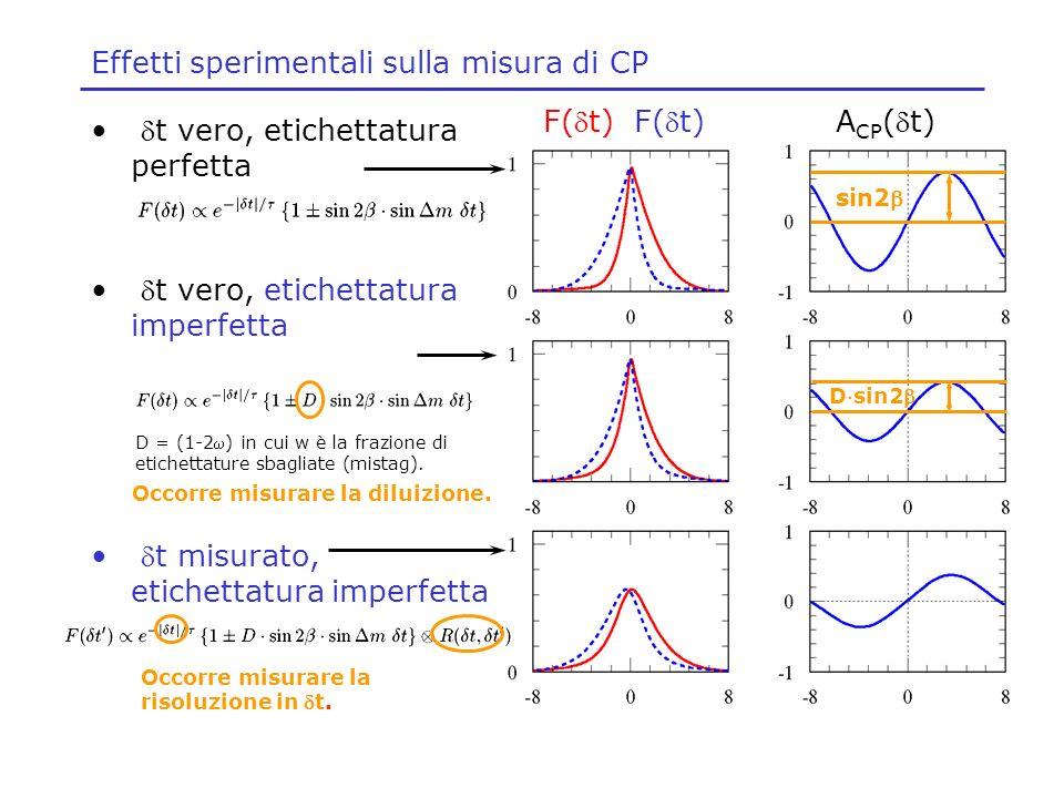 Effetti sperimentali sulla misura di CP t vero, etichettatura perfetta t vero, etichettatura imperfetta t misurato, etichettatura imperfetta F(t) A CP