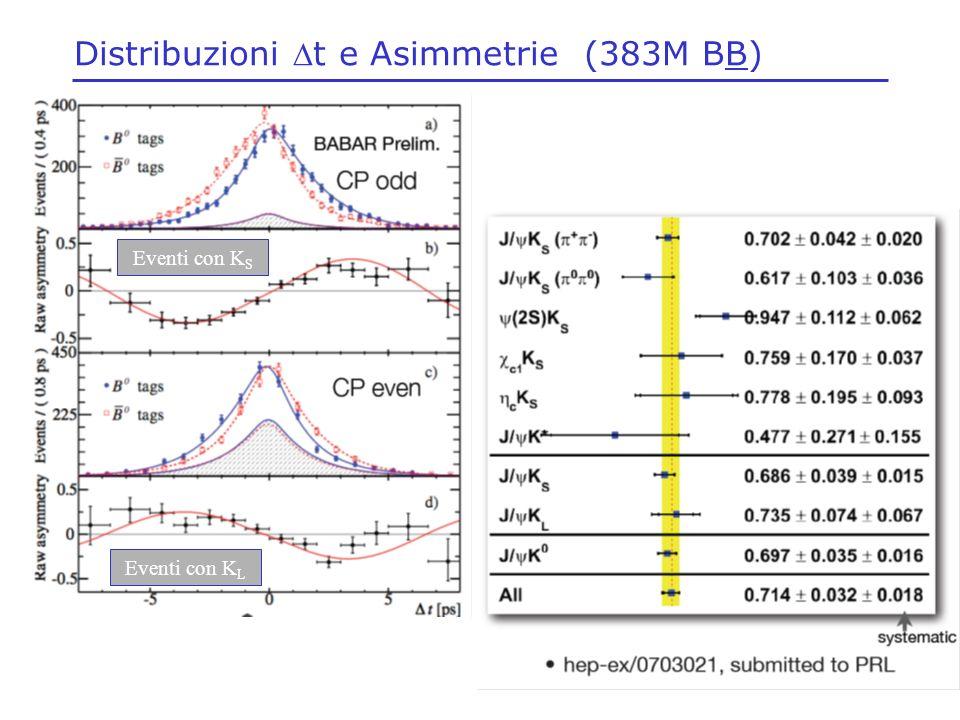 Distribuzioni t e Asimmetrie (383M BB) Eventi con K L Eventi con K S