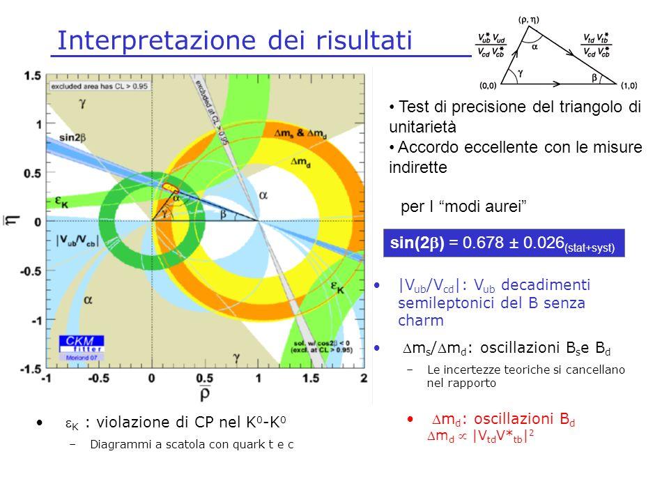 Interpretazione dei risultati Test di precisione del triangolo di unitarietà Accordo eccellente con le misure indirette sin(2 ) = 0.678 ± 0.026 (stat+