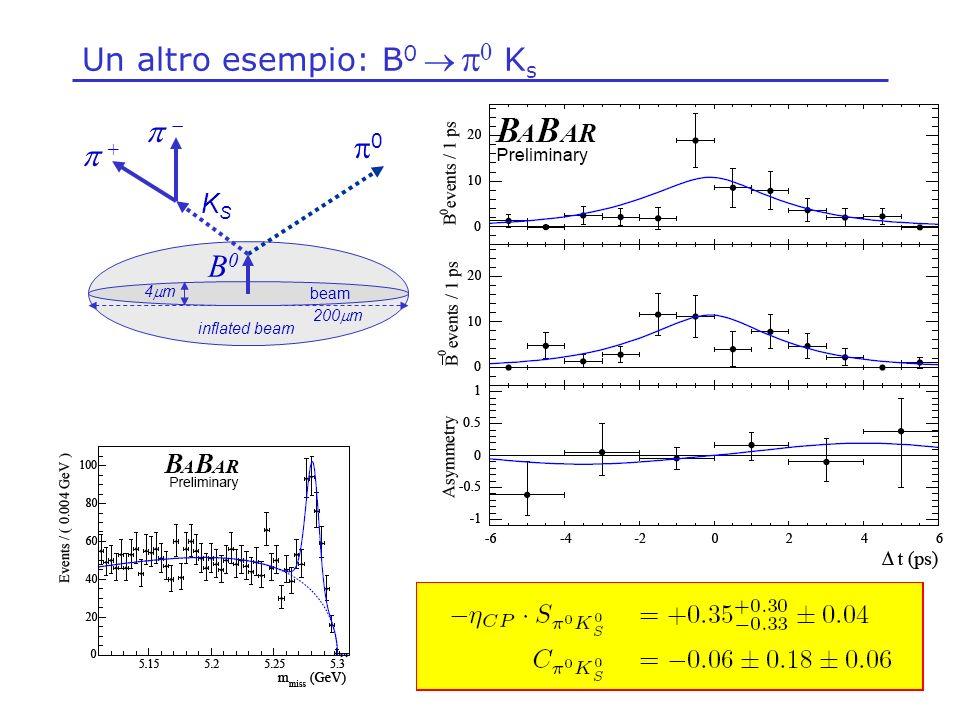 Un altro esempio: B 0 K s beam 0 B0B0 + inflated beam 4 m 200 m KSKS