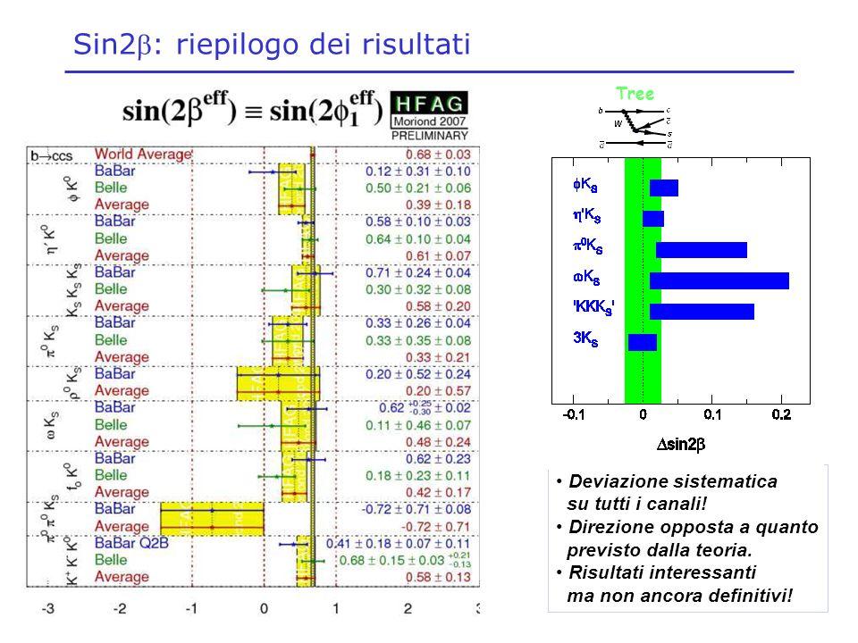 Sin2: riepilogo dei risultati Deviazione sistematica su tutti i canali! Direzione opposta a quanto previsto dalla teoria. Risultati interessanti ma no