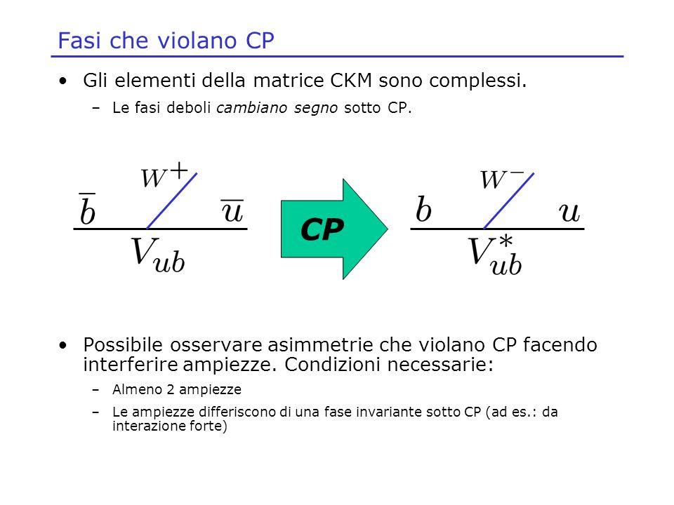 Fasi che violano CP Gli elementi della matrice CKM sono complessi. –Le fasi deboli cambiano segno sotto CP. Possibile osservare asimmetrie che violano