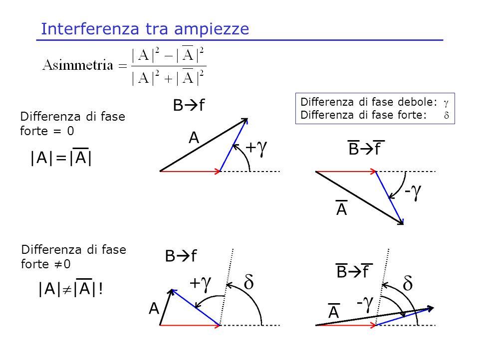 + + - - B f A A A A Differenza di fase debole: Differenza di fase forte: Differenza di fase forte = 0 Differenza di fase forte 0 |A|=|A| |A||A|! Inter