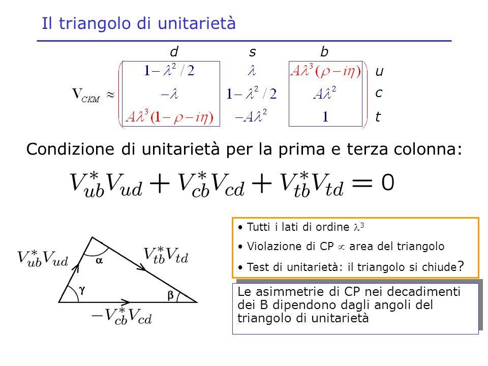 Il triangolo di unitarietà Le asimmetrie di CP nei decadimenti dei B dipendono dagli angoli del triangolo di unitarietà Condizione di unitarietà per l