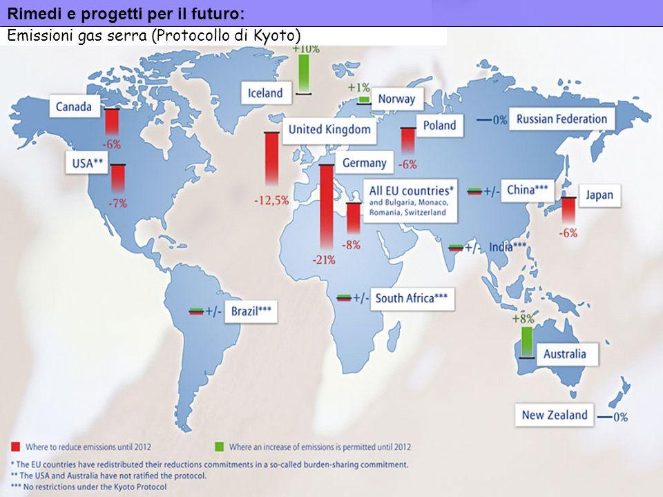 13 Rimedi e progetti per il futuro: Emissioni gas serra (Protocollo di Kyoto)