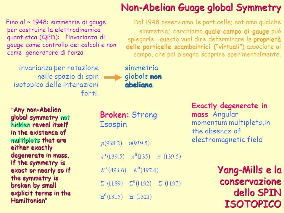 notare simmetria nascosta hidden symmetry simmetria rotta broken symmetry trasformazione (simmetria, gruppo) abeliana trasformazione (simmetria, gruppo) non abeliana