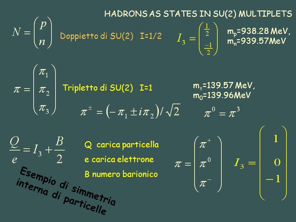 Doppietto di SU(2) I=1/2 HADRONS AS STATES IN SU(2) MULTIPLETS Tripletto di SU(2) I=1 m p =938.28 MeV, m n =939.57MeV m =139.57 MeV, m 0 =139.96MeV Q