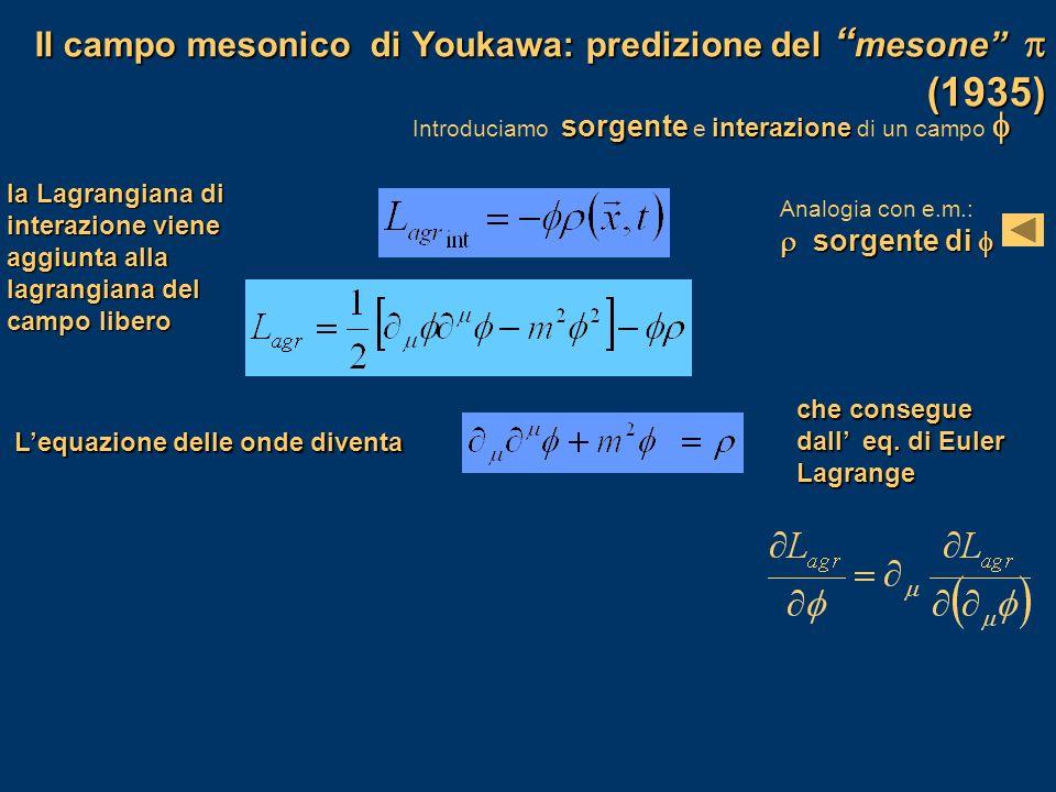 Il campo mesonico di Youkawa: predizione del mesone (1935) sorgente interazione Introduciamo sorgente e interazione di un campo la Lagrangiana di inte