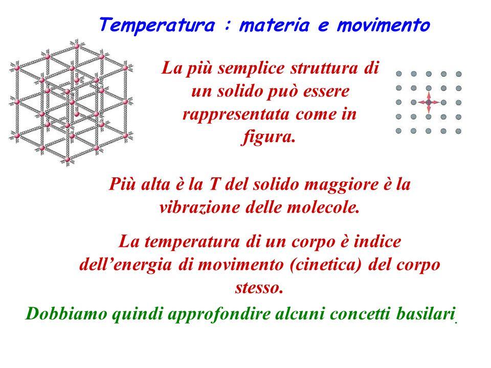 Temperatura : materia e movimento La più semplice struttura di un solido può essere rappresentata come in figura. Più alta è la T del solido maggiore