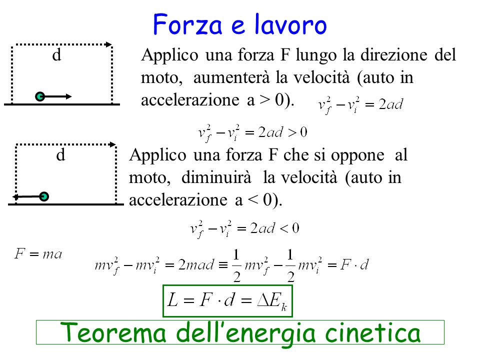 Forza e lavoro Applico una forza F lungo la direzione del moto, aumenterà la velocità (auto in accelerazione a > 0). d dApplico una forza F che si opp