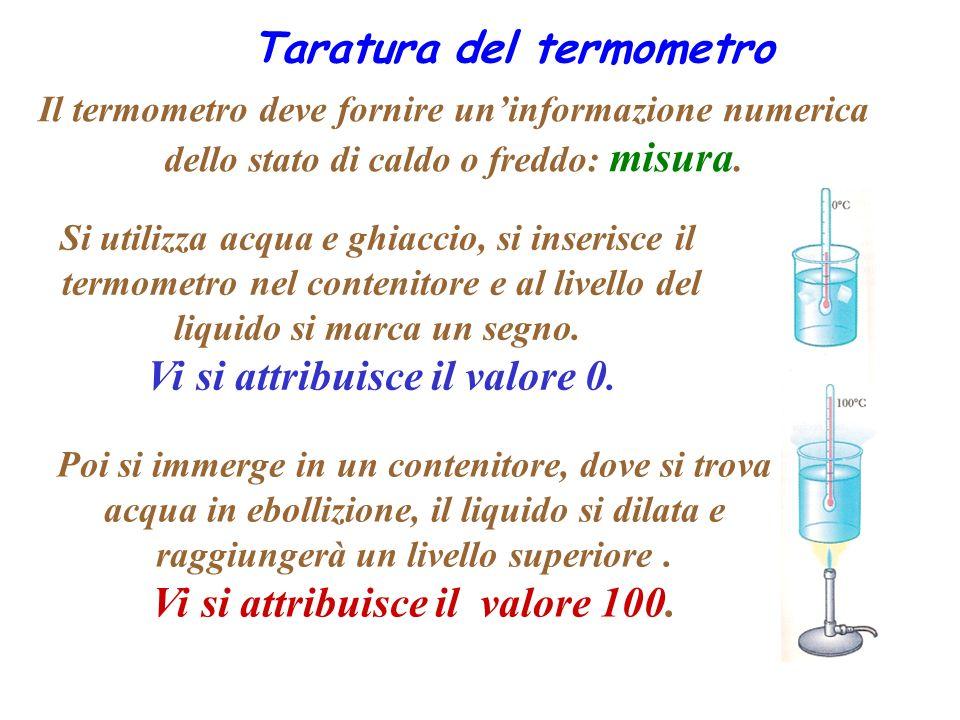 Taratura del termometro Poi si immerge in un contenitore, dove si trova acqua in ebollizione, il liquido si dilata e raggiungerà un livello superiore.