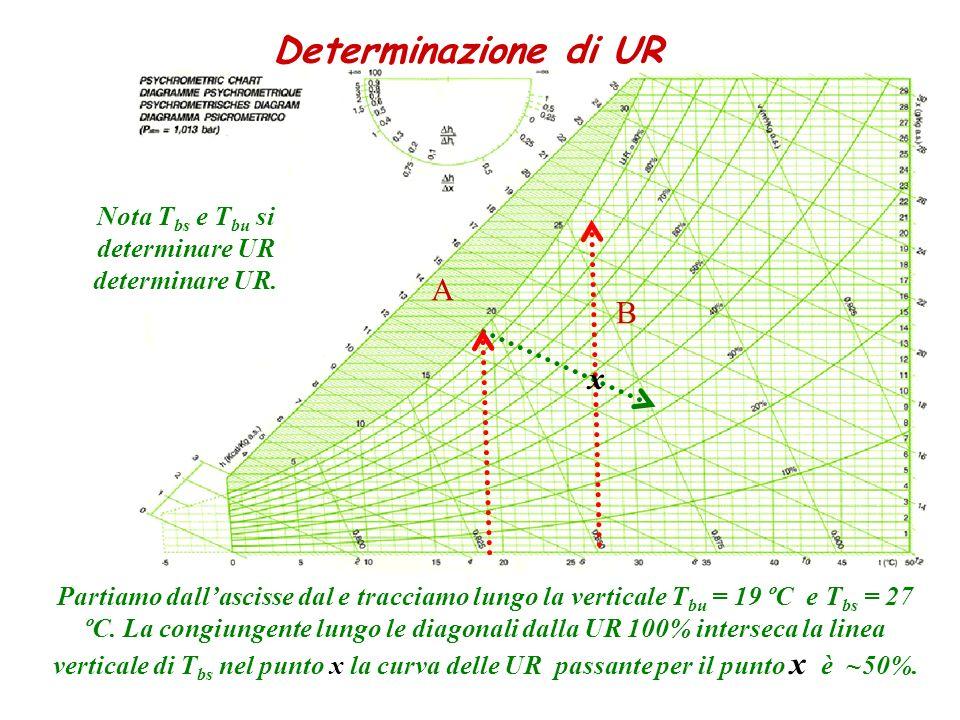 A Partiamo dallascisse dal e tracciamo lungo la verticale T bu = 19 ºC e T bs = 27 ºC. La congiungente lungo le diagonali dalla UR 100% interseca la l