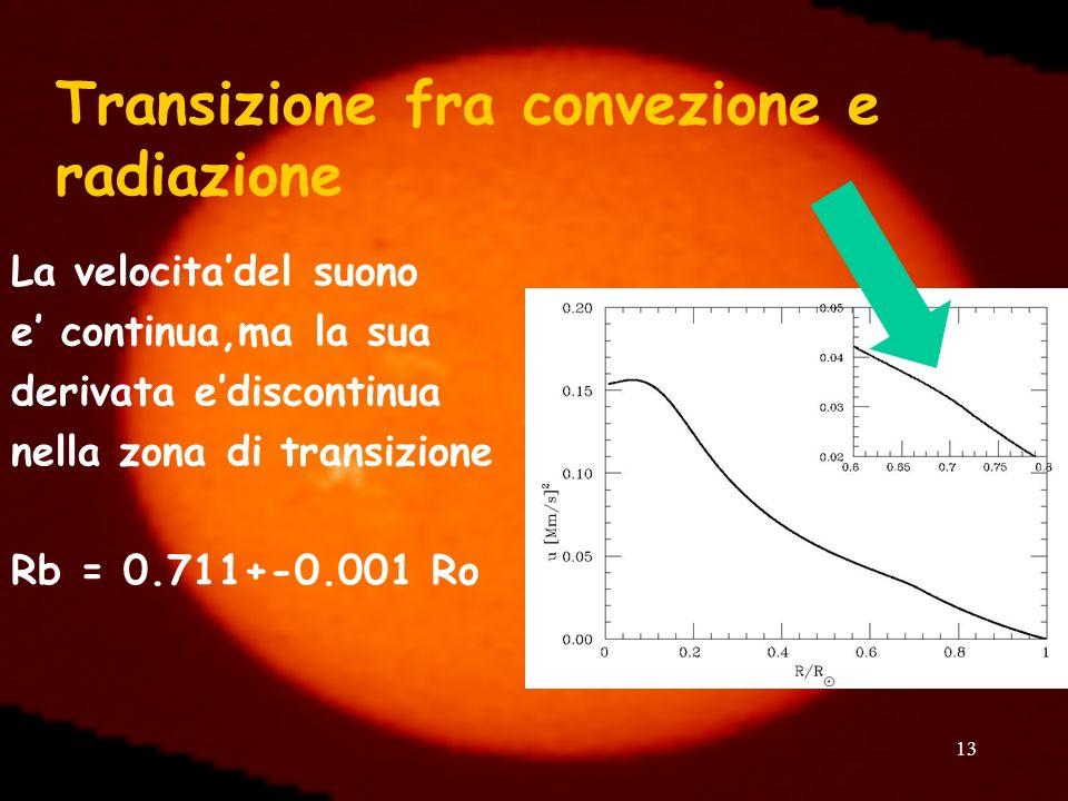 13 Transizione fra convezione e radiazione La velocitadel suono e continua,ma la sua derivata ediscontinua nella zona di transizione Rb = 0.711+-0.001