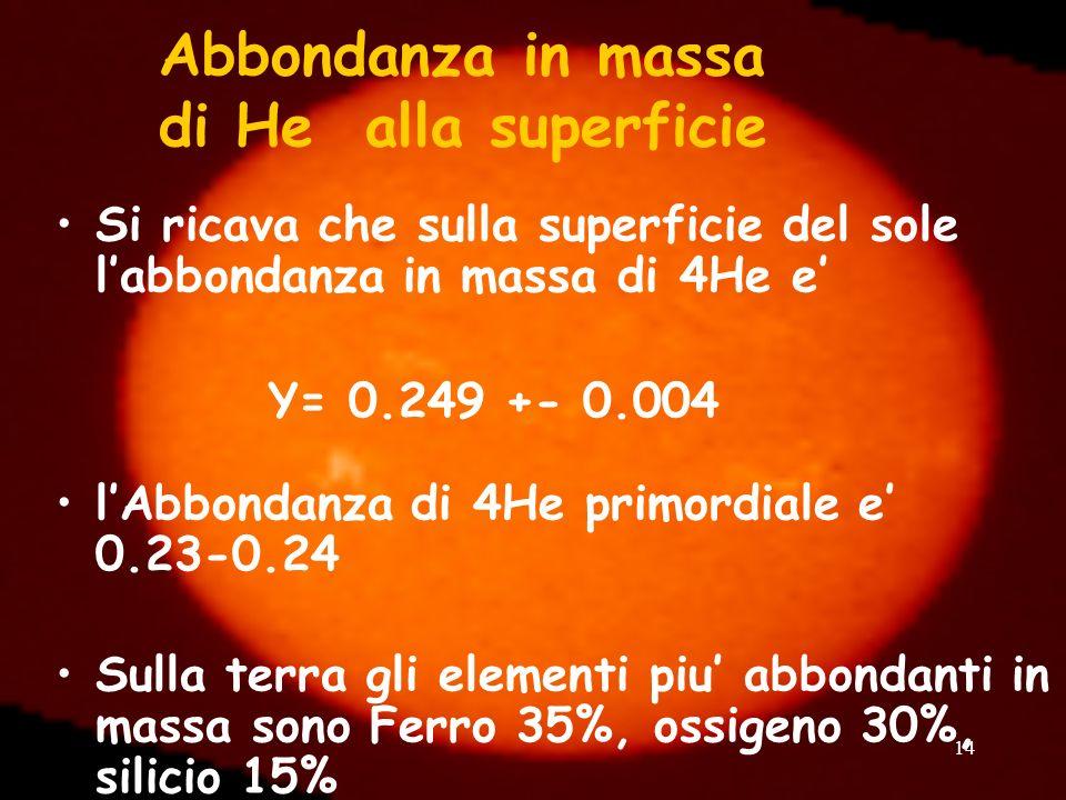14 Abbondanza in massa di He alla superficie Si ricava che sulla superficie del sole labbondanza in massa di 4He e Y= 0.249 +- 0.004 lAbbondanza di 4H
