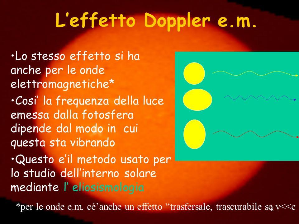 8 Leffetto Doppler e.m. Lo stesso effetto si ha anche per le onde elettromagnetiche* Cosi la frequenza della luce emessa dalla fotosfera dipende dal m