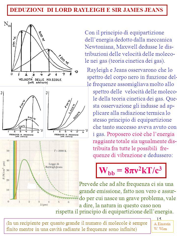 15 DEDUZIONI DI LORD RAYLEIGH E SIR JAMES JEANS Con il principio di equipartizione dellenergia dedotto dalla meccanica Newtoniana, Maxwell dedusse le