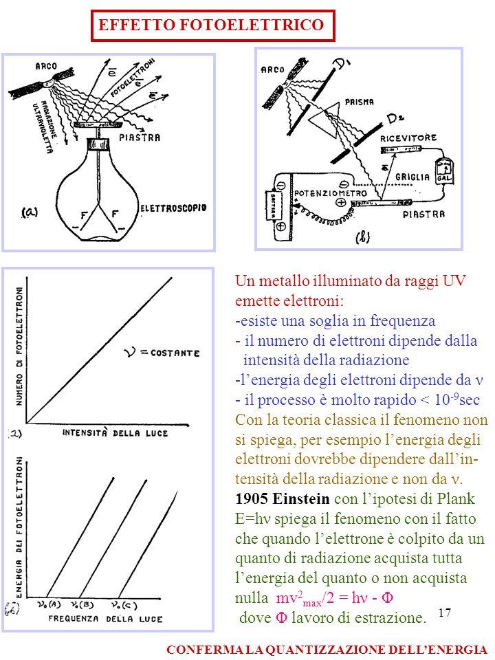 17 EFFETTO FOTOELETTRICO Un metallo illuminato da raggi UV emette elettroni: -esiste una soglia in frequenza - il numero di elettroni dipende dalla in