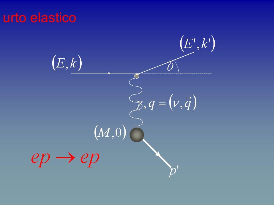 urto anelastico DESY + Stanford hadrons spettro di diffusione che comprende sia gli eventi elastici, che quelli anelastici lassimetria del picco elastico dipende dalla radiazione di fotoni molli, che spostano il picco verso energie minori i picchi secondari dellurto anelastico sono dovuti agli stati eccitati del nucleone: sono le 4 risonnze barioniche, identificate indipendentemente in molti altri esperimenti lampiezza di questi picchi dipende dal quadrimomento trasferito e diminuisce al crescere di q 2 circa come il picco elastico da ciò concludiamo che le dimensioni radiali degli stati eccitati sono paragonabili alle dimensioni dello stesso nucleone questo implica che nella condizione di stato eccitato il nucleone viene coinvolto con tutta la sua struttura il momento trasverso è limitato il nucleone è molle