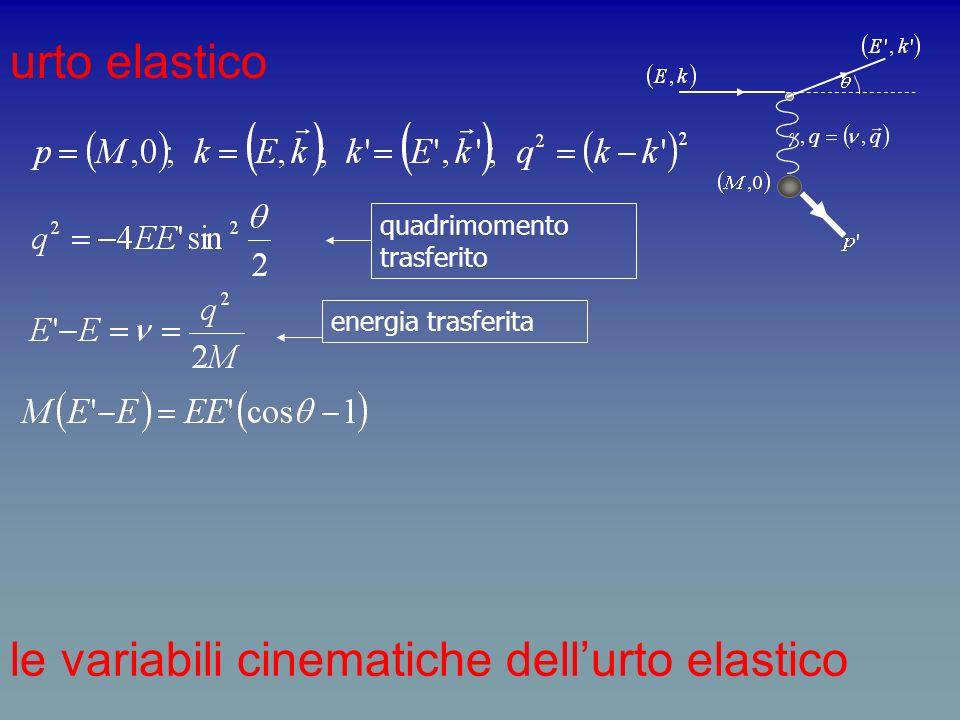 urto elastico di fermioni puntiformi ampiezza di scattering s i =1,2 è il fattore di spin che corrisponde alle proiezioni il fattore ¼ deriva mediando sugli spin iniziali si può dimostrare che: sezione durto