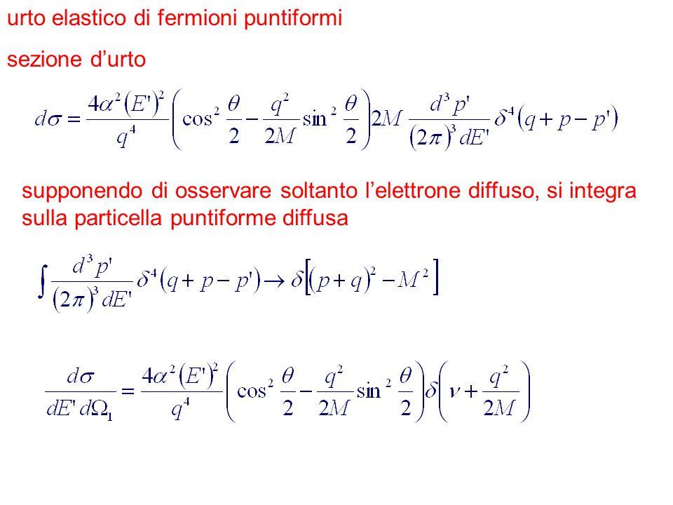 Hofstadter: il nucleone non è puntiforme e ha un raggio ~ 0,8fm il rapporto G E,G M ~1 indica una distribuzione uniforme della carica elettrica nel nucleone la sezione durto (i fattori di forma) calano molto rapidamente con q 2.