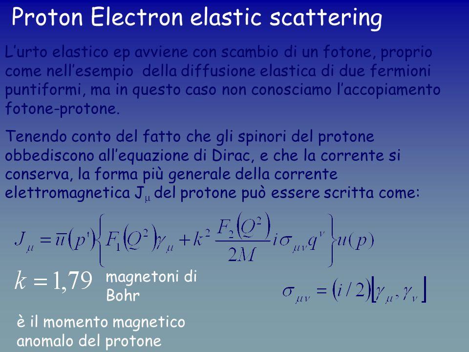 Il protone appare come una struttura complessa una struttura intrinseca ( probabilmente 3 quark di valenza, q 3 ), e una componente mesonica quark- antiquark G E del protone tende a zero molto rapidamente.Si può dimostrare che questo è dovuto alla invarianza relativistica (che genera i due termini dei fattori di forma, F 1,F 2.) landamento di G M è la prova che i mesoni vettoriali tra 0,5 ed 1 GeV sono importanti Analisi dei fattori di forma elettromagnetici del nucleone: risultati del 2001