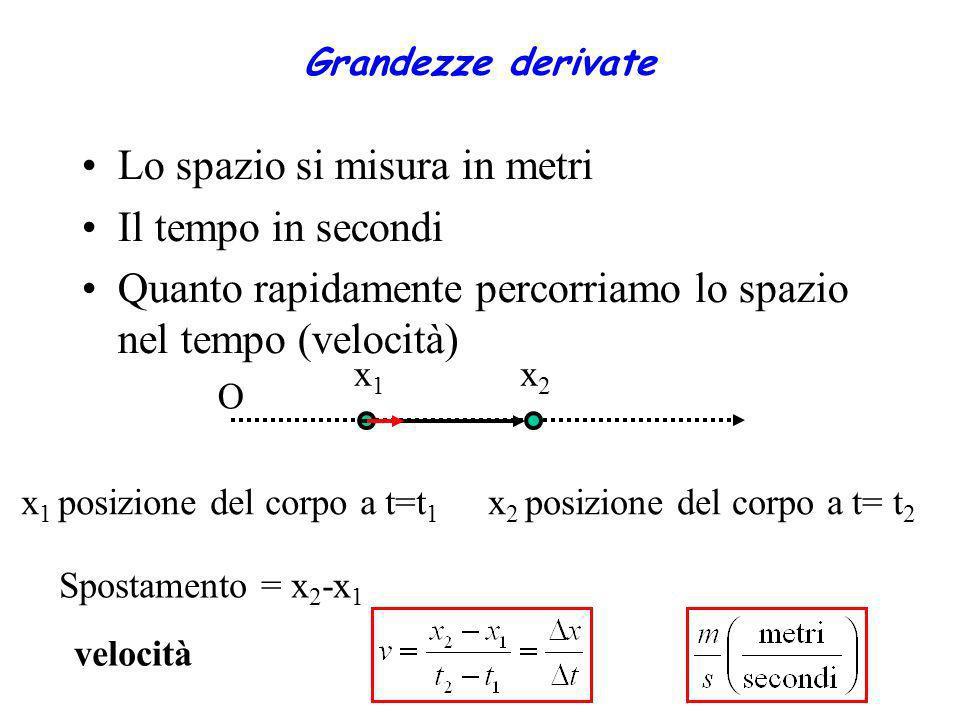 Grandezze derivate Lo spazio si misura in metri Il tempo in secondi Quanto rapidamente percorriamo lo spazio nel tempo (velocità) x1x1 O x2x2 x 1 posi
