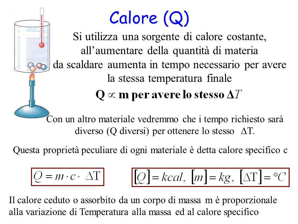 Calore (Q) Con un altro materiale vedremmo che i tempo richiesto sarà diverso (Q diversi) per ottenere lo stesso T. Si utilizza una sorgente di calore