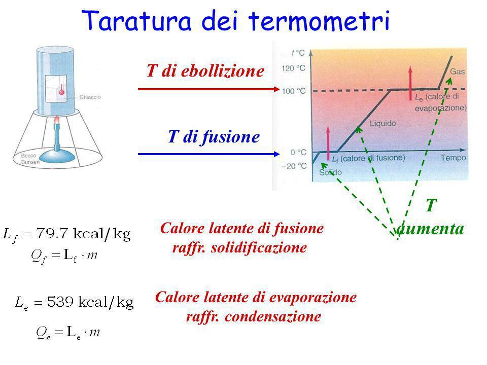 Taratura dei termometri T di fusione T di ebollizione T aumenta Calore latente di fusione raffr. solidificazione Calore latente di evaporazione raffr.