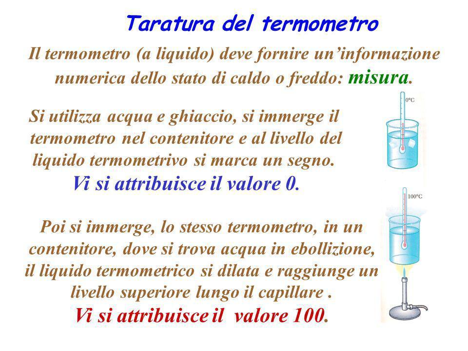 Taratura del termometro Poi si immerge, lo stesso termometro, in un contenitore, dove si trova acqua in ebollizione, il liquido termometrico si dilata