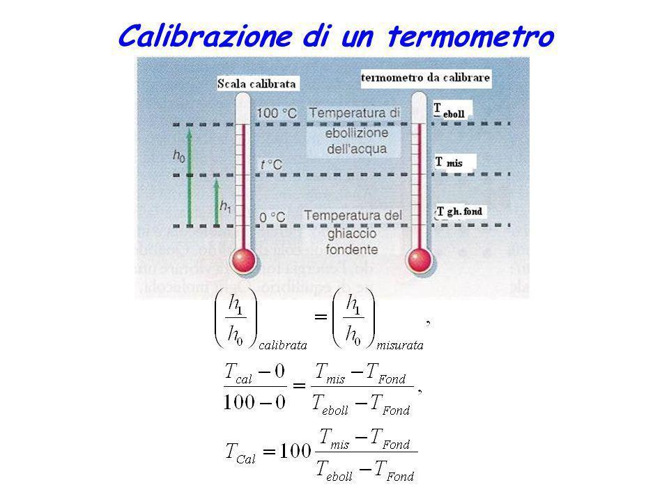 Calore specifico (c) Sostanzakcal/(kg o C) J/(kg o C) Acqua1,0004186 Alluminio0.215900.0 Ferro0.108452.1 Ghiaccio0.5002093 Ottone0.094393.5 Vapore acqueo0.4812013 piombo0.031129.8 vetro0.20837.2 Tutte le palline sono alla stessa temperatura.