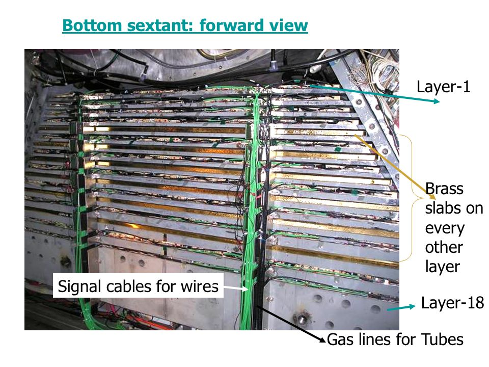 Bottom sextant: forward view Brass slabs on every other layer Layer-1 Layer-18 Signal cables for wires Gas lines for Tubes