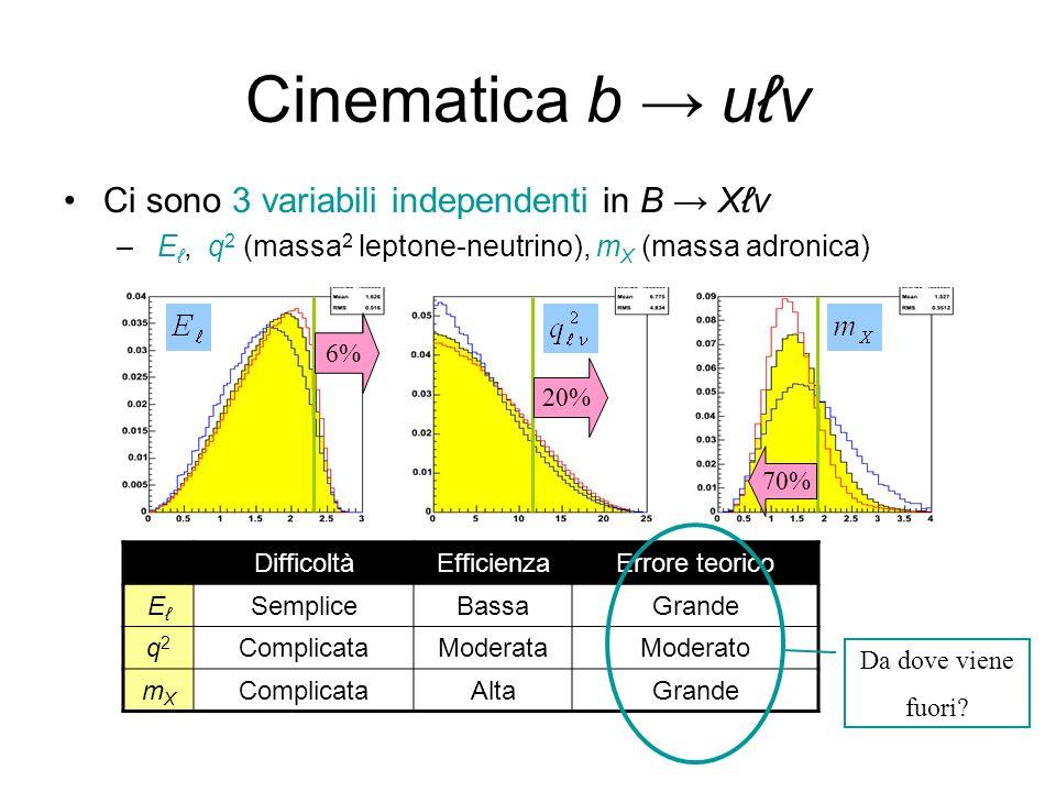 Cinematica b uv Ci sono 3 variabili independenti in B Xv – E, q 2 (massa 2 leptone-neutrino), m X (massa adronica) 6% 20% 70% DifficoltàEfficienzaErro