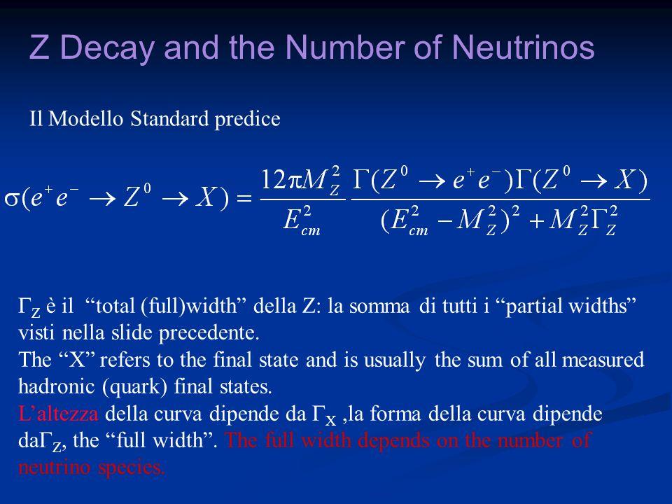 Z Decay and the Number of Neutrinos Il Modello Standard predice Z è il total (full)width della Z: la somma di tutti i partial widths visti nella slide precedente.